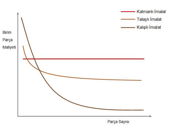 üretim maliyetleri