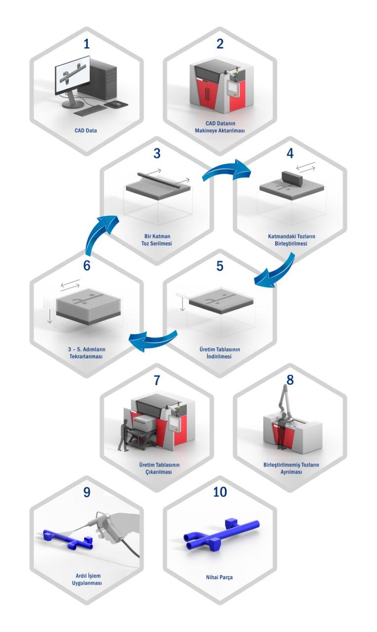voxeljet 3d baskı süreci